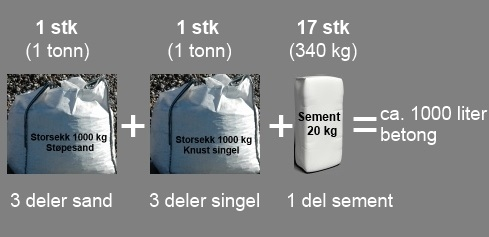 Blandingsforhold sement
